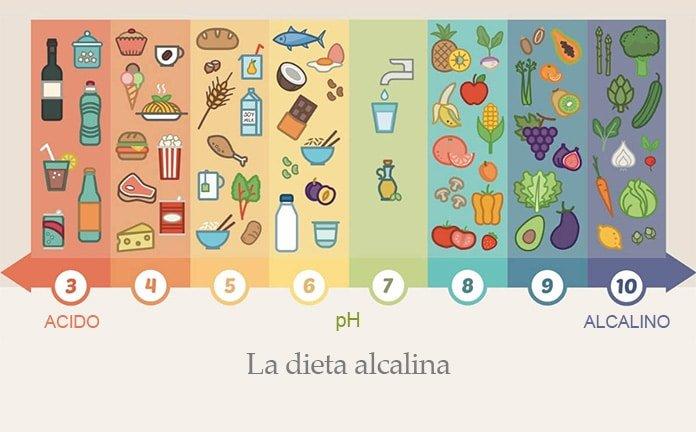 diete alcaline)