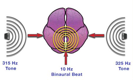 suoni binaurali come funzionano