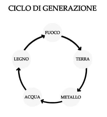 ciclo 5 elementi