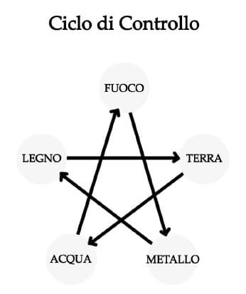 ciclo controllo
