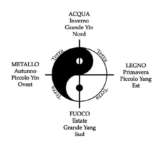 yin yang elementi